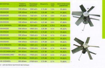 Вентиляторы промышленные для птичников, свиноферм, складских и других помещений, Львов